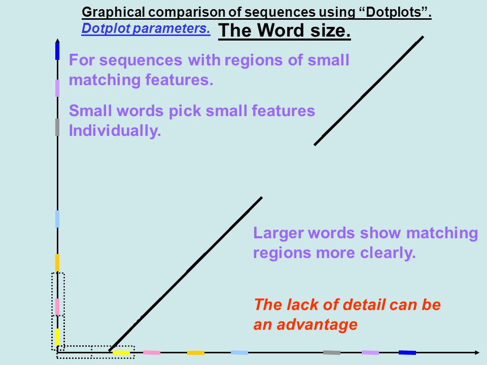 Graphical comparison of sequences using Dotplots .