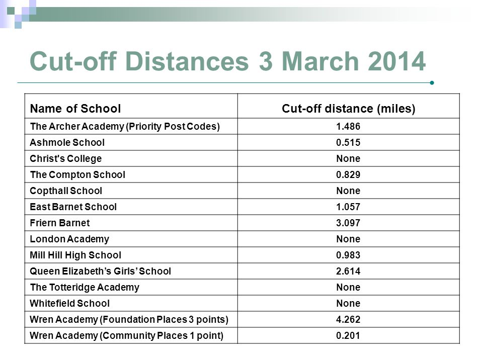 Cut-off Distances 3 March 2014 Name of SchoolCut-off distance (miles) The Archer Academy (Priority Post Codes)1.486 Ashmole School0.515 Christ's Colle