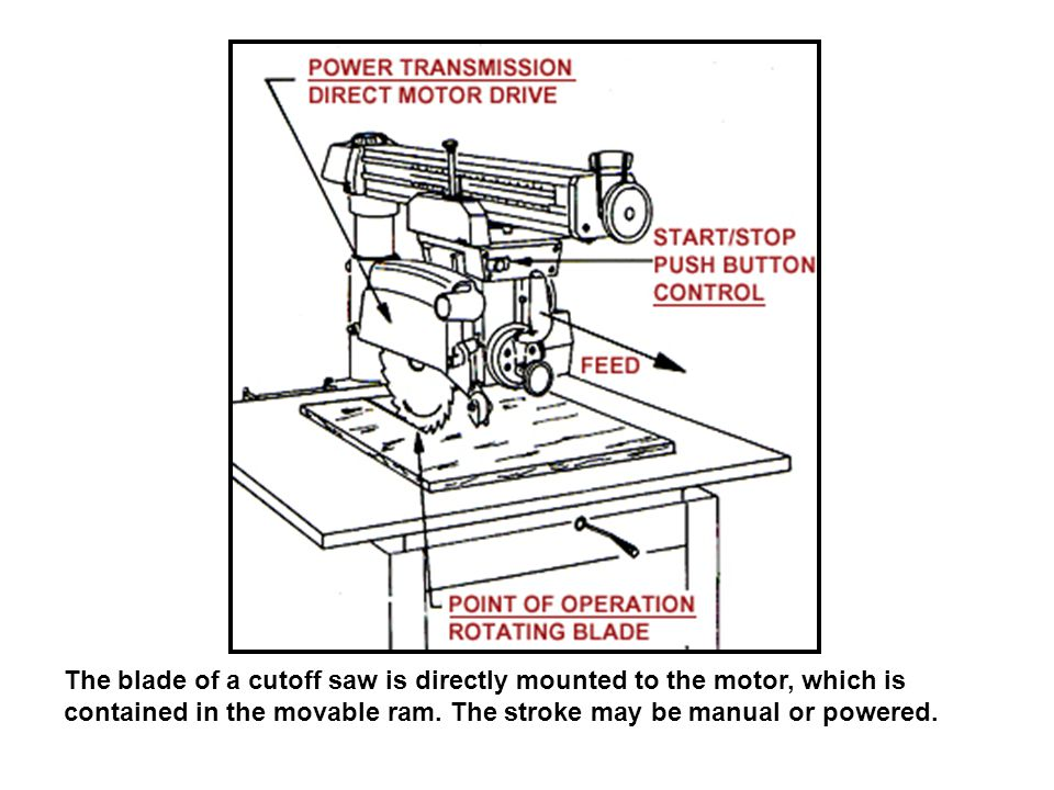 The blade of a cutoff saw is directly mounted to the motor, which is contained in the movable ram.