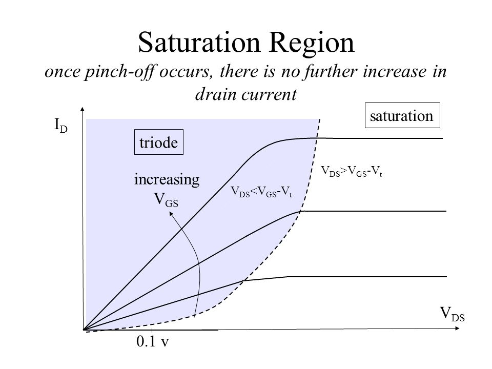 Saturation Region once pinch-off occurs, there is no further increase in drain current IDID V DS 0.1 v increasing V GS triode saturation V DS >V GS -V t V DS <V GS -V t