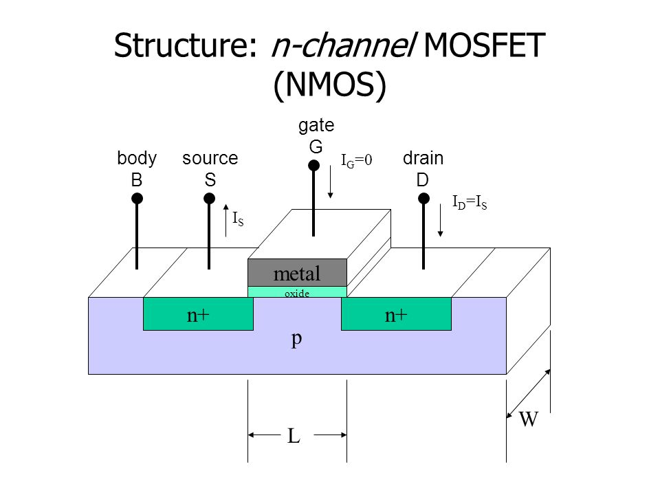 Simplified MOSFET I-V Equations Cut-off: v GS < V t i D = i S = 0 Triode: v GS >V t and v DS < v GS -V t i D = k n ' (W/L)[(v GS -V t )v DS - 1 / 2 v DS 2 ] Saturation: v GS >V t and v DS > v GS -V t i D = 1 / 2 k n '(W/L)(v GS -V t ) 2 where k n ' = (electron mobility)x(gate capacitance) =  n (  ox /t ox ) … electron velocity =  n E and V t depends on the doping concentration and gate material used