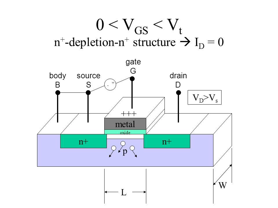 0 < V GS < V t n + -depletion-n + structure  I D = 0 p n+ metal L W source S gate G drain D body B oxide + - +++ V D >V s