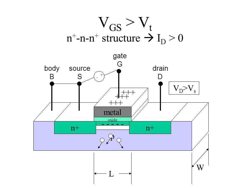 V GS > V t n + -n-n + structure  I D > 0 p n+ metal L W source S gate G drain D body B oxide + - +++ - - - - - V D >V s