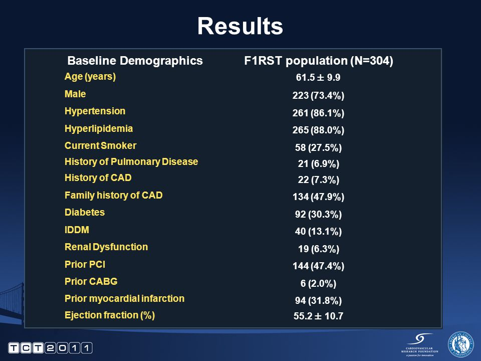 Results Baseline DemographicsF1RST population (N=304) Age (years) 61.5 ± 9.9 Male 223 (73.4%) Hypertension 261 (86.1%) Hyperlipidemia 265 (88.0%) Curr
