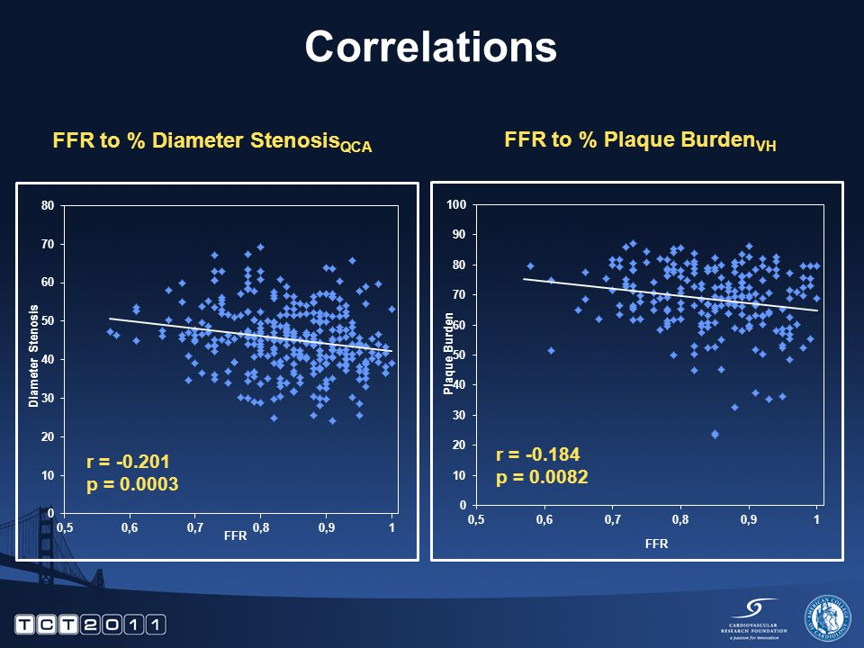 Correlations r = -0.184 p = 0.0082 FFR to % Plaque Burden VH FFR to % Diameter Stenosis QCA r = -0.201 p = 0.0003