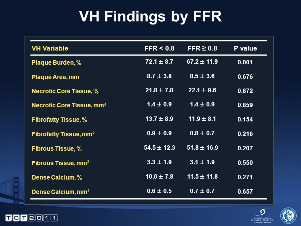 VH Findings by FFR VH VariableFFR < 0.8FFR ≥ 0.8P value Plaque Burden, % 72.1 ± 8.767.2 ± 11.90.001 Plaque Area, mm 8.7 ± 3.88.5 ± 3.60.676 Necrotic Core Tissue, % 21.8 ± 7.822.1 ± 9.60.872 Necrotic Core Tissue, mm 2 1.4 ± 0.9 0.859 Fibrofatty Tissue, % 13.7 ± 8.911.9 ± 8.10.154 Fibrofatty Tissue, mm 2 0.9 ± 0.90.8 ± 0.70.216 Fibrous Tissue, % 54.5 ± 12.351.8 ± 16.90.207 Fibrous Tissue, mm 2 3.3 ± 1.93.1 ± 1.90.550 Dense Calcium, % 10.0 ± 7.811.5 ± 11.80.271 Dense Calcium, mm 2 0.6 ± 0.50.7 ± 0.70.657