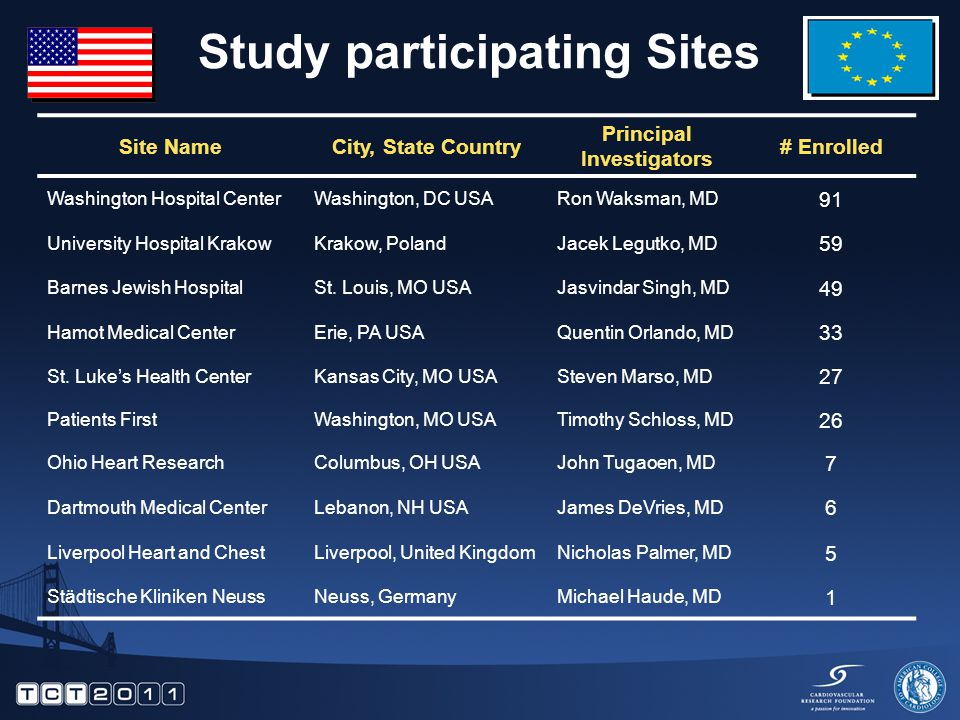 Study participating Sites Site NameCity, State Country Principal Investigators # Enrolled Washington Hospital CenterWashington, DC USARon Waksman, MD 91 University Hospital KrakowKrakow, PolandJacek Legutko, MD 59 Barnes Jewish HospitalSt.