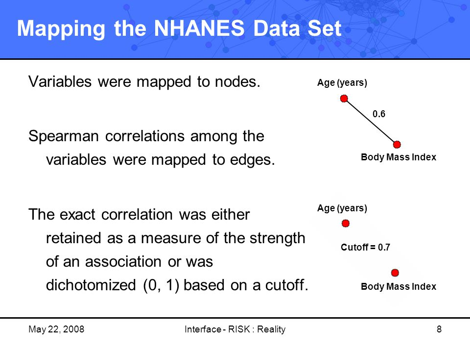 May 22, 2008Interface - RISK : Reality8 Mapping the NHANES Data Set Variables were mapped to nodes. Spearman correlations among the variables were map