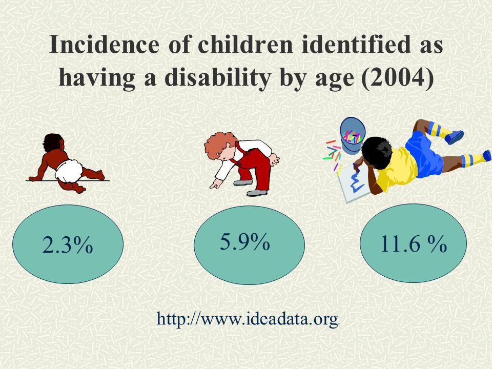 Incidence of children identified as having a disability by age (2004) 2.3% 11.6 % 5.9% http://www.ideadata.org.