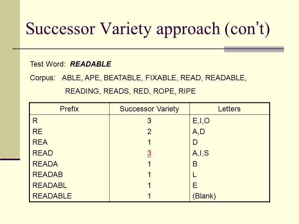 PrefixSuccessor VarietyLetters R RE REA READ READA READAB READABL READABLE 3213111132131111 E,I,O A,D D A,I,S B L E (Blank) Test Word: READABLE Corpus: ABLE, APE, BEATABLE, FIXABLE, READ, READABLE, READING, READS, RED, ROPE, RIPE Successor Variety approach (con ' t)