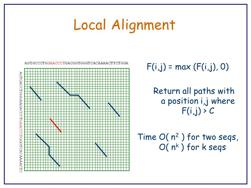 Local Alignment AGTGCCCTGGAACCCTGACGGTGGGTCACAAAACTTCTGGA AGTGACCTGGGAAGACCCTGAACCCTGGGTCACAAAACTC F(i,j) = max (F(i,j), 0) Return all paths with a position i,j where F(i,j) > C Time O( n 2 ) for two seqs, O( n k ) for k seqs