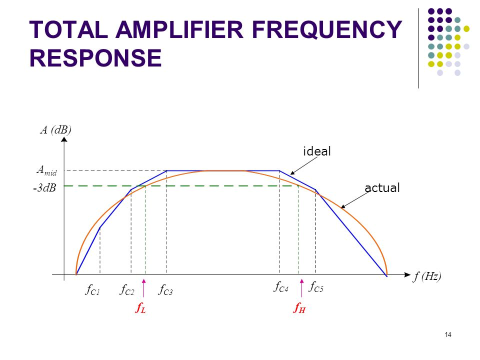 TOTAL AMPLIFIER FREQUENCY RESPONSE f (Hz) f C3 f C1 f C2 f C4 f C5 A (dB) A mid fHfH fLfL ideal actual -3dB 14