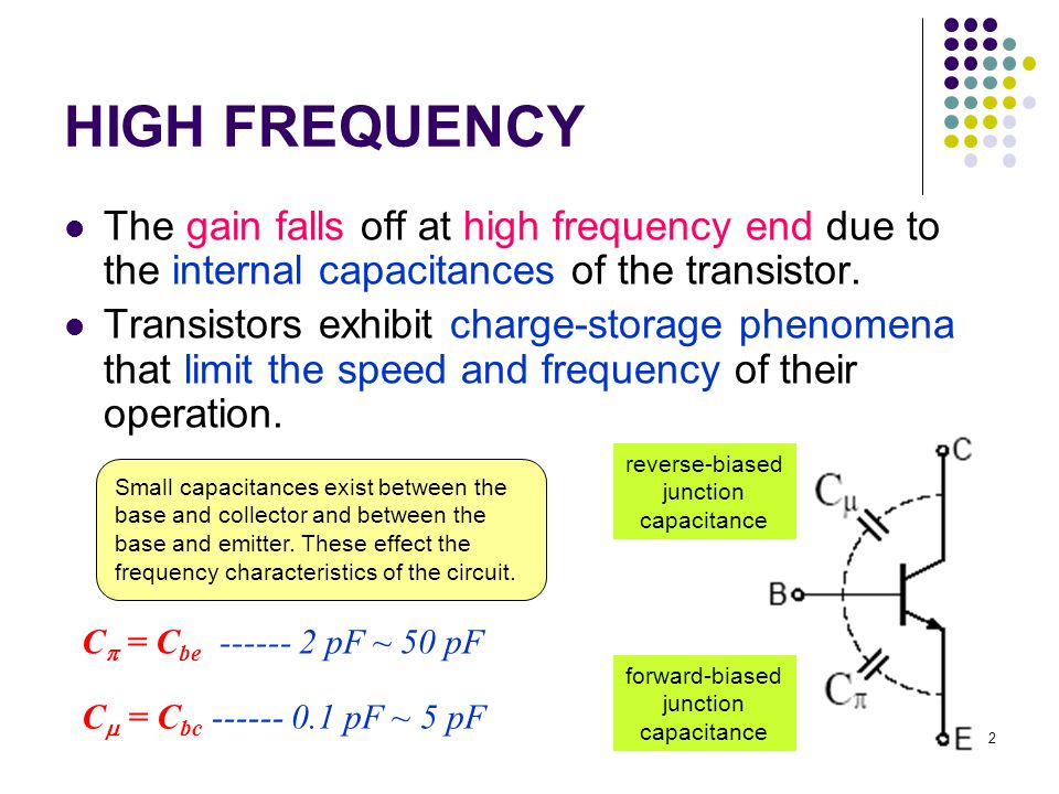 HIGH FREQUENCY The gain falls off at high frequency end due to the internal capacitances of the transistor.