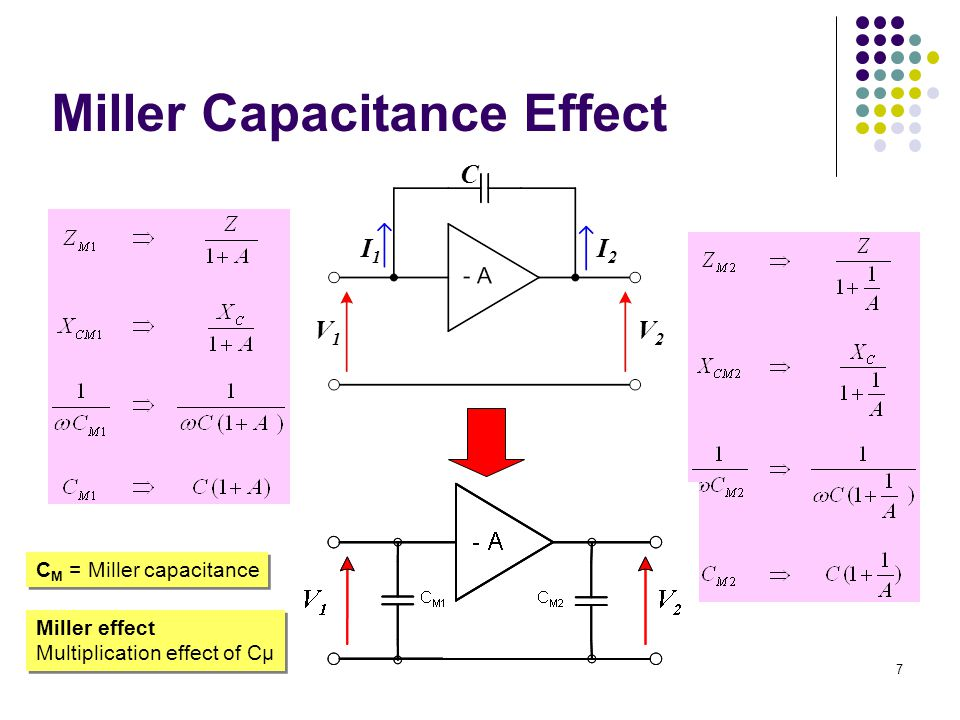 Miller Capacitance Effect I2I2 I1I1 V1V1 V2V2 C C M = Miller capacitance Miller effect Multiplication effect of Cµ Miller effect Multiplication effect