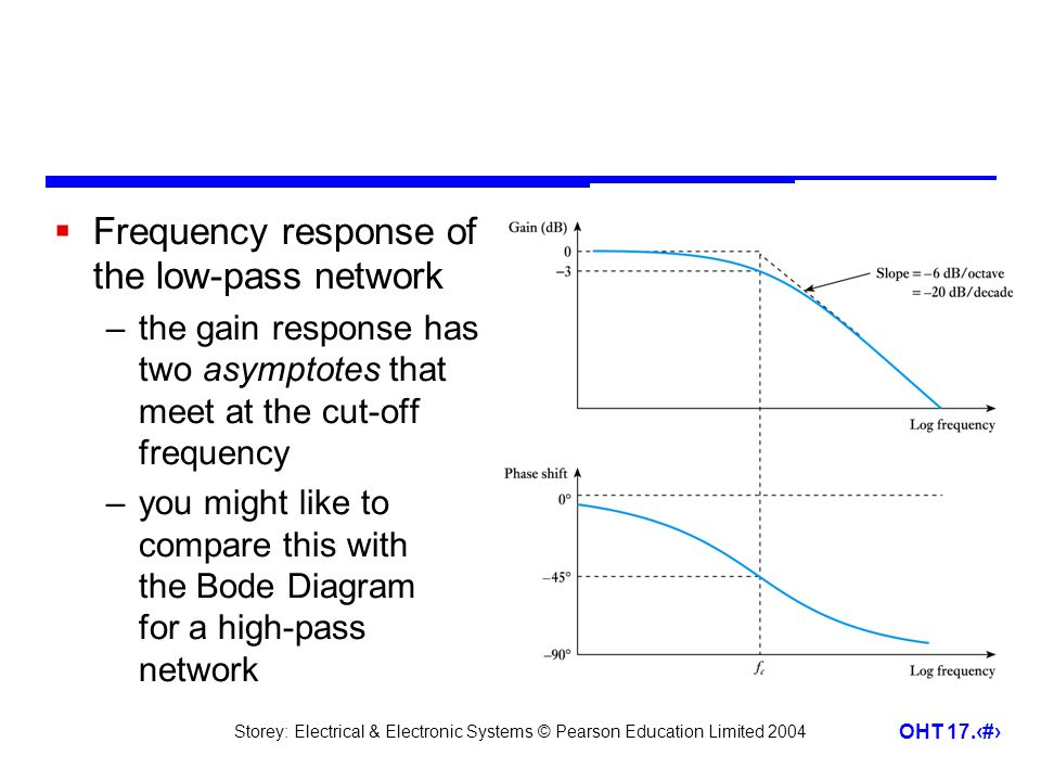 Storey: Electrical & Electronic Systems © Pearson Education Limited 2004 OHT 17.18  Frequency response of the low-pass network –the gain response has