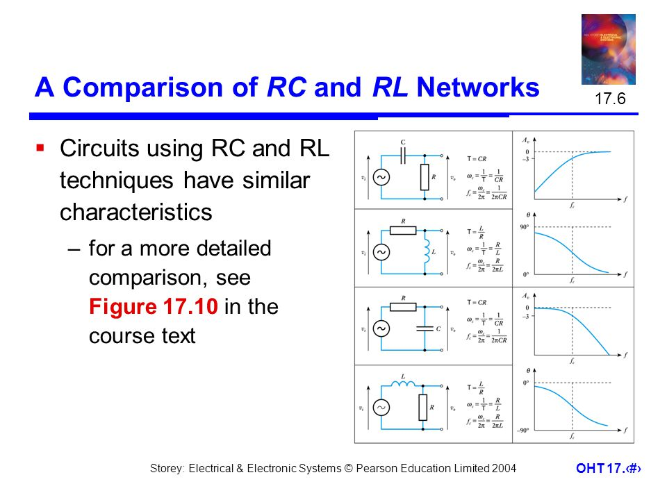 Storey: Electrical & Electronic Systems © Pearson Education Limited 2004 OHT 17.21 A Comparison of RC and RL Networks  Circuits using RC and RL techn