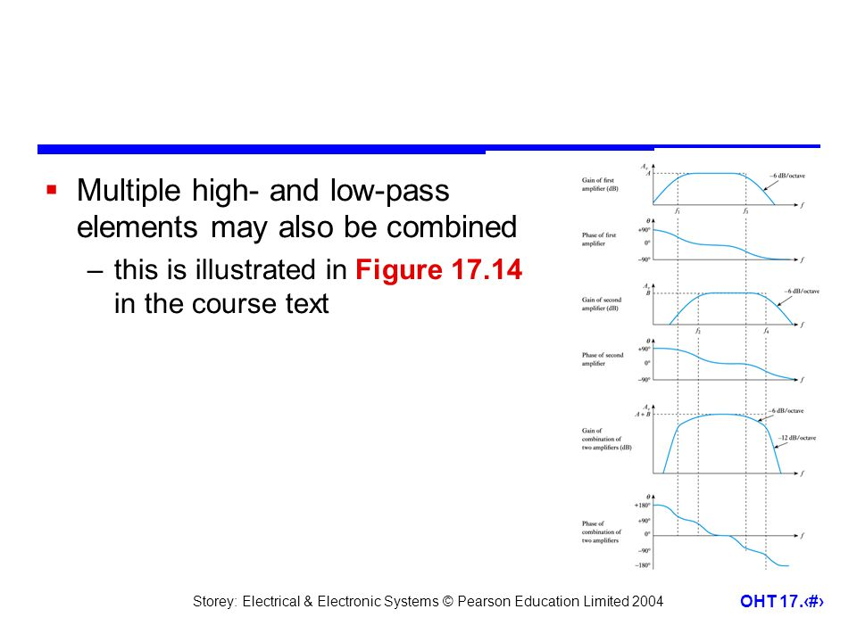 Storey: Electrical & Electronic Systems © Pearson Education Limited 2004 OHT 17.25  Multiple high- and low-pass elements may also be combined –this i