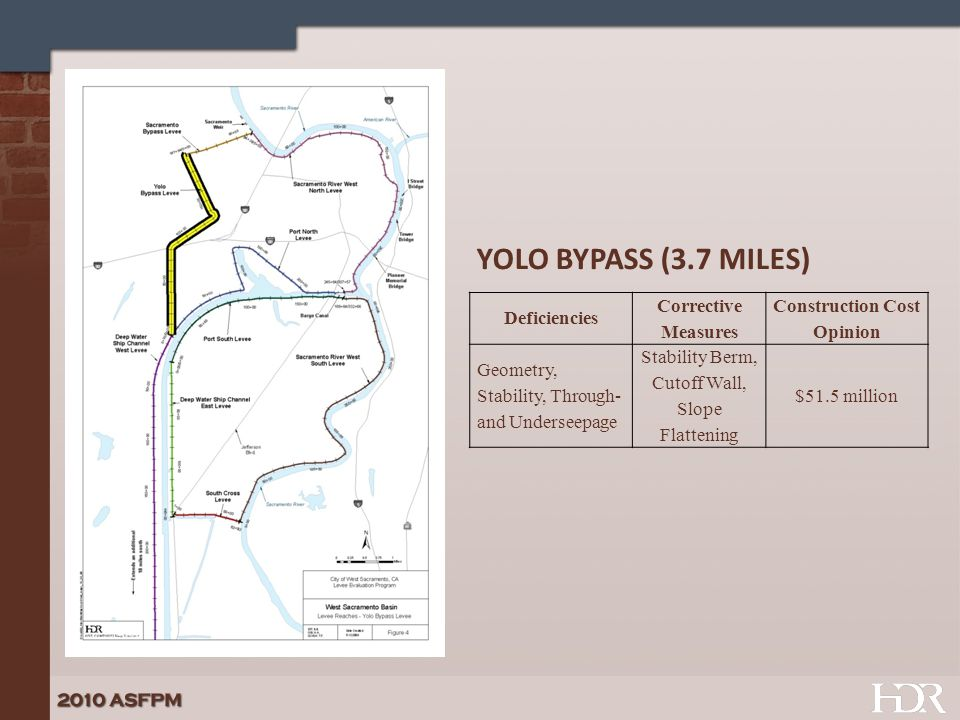 Deficiencies Corrective Measures Construction Cost Opinion Geometry, Stability, Through- and Underseepage Stability Berm, Cutoff Wall, Slope Flattening $51.5 million YOLO BYPASS (3.7 MILES)