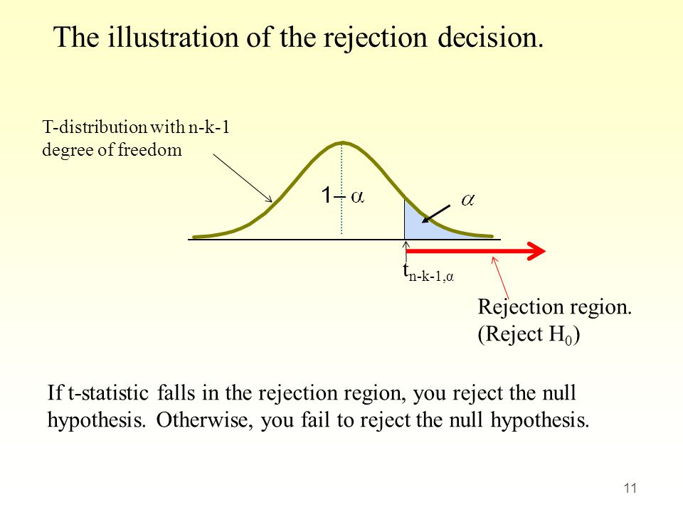 t n-k-1,α The illustration of the rejection decision. T-distribution with n-k-1 degree of freedom 11 If t-statistic falls in the rejection region, you