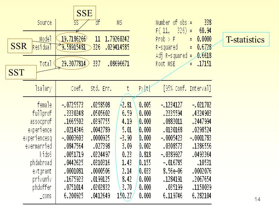 14 SSE SSR SST T-statistics