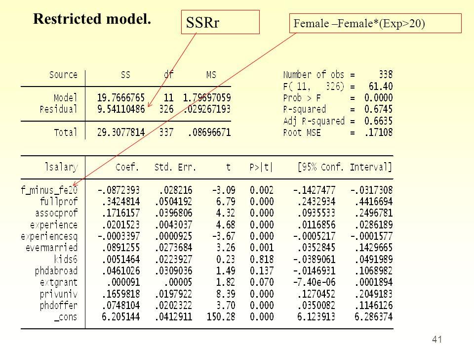 41 Restricted model. SSRr Female –Female*(Exp>20)
