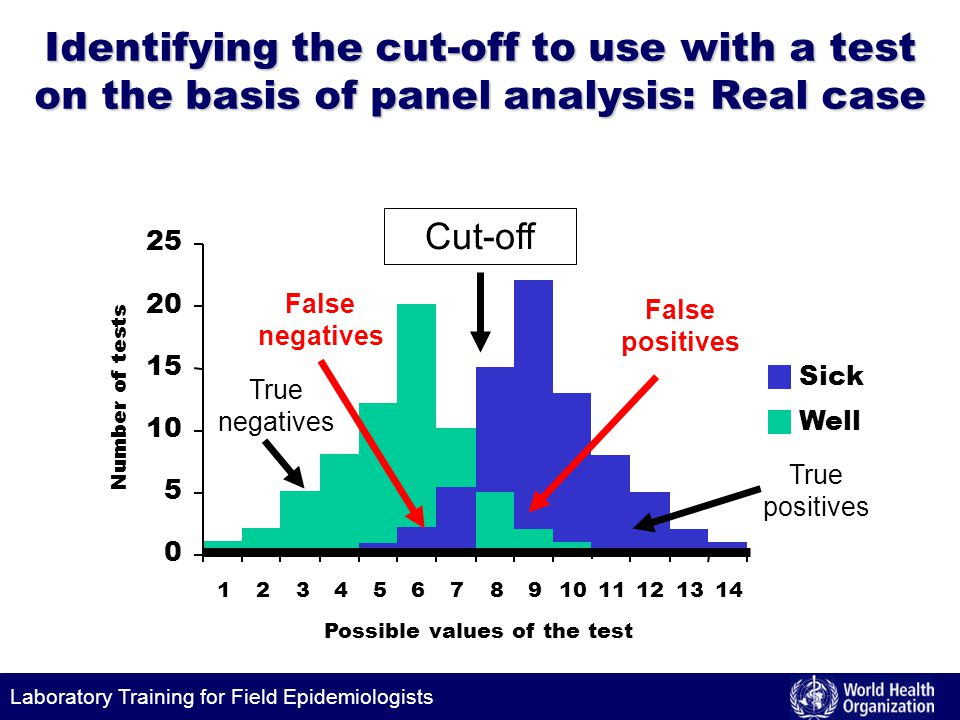 Laboratory Training for Field Epidemiologists Identifying the cut-off to use with a test on the basis of panel analysis: Real case Cut-off 0 5 10 15 20 25 1234567891011121314 Possible values of the test Number of tests Sick Well True negatives False negatives True positives False positives