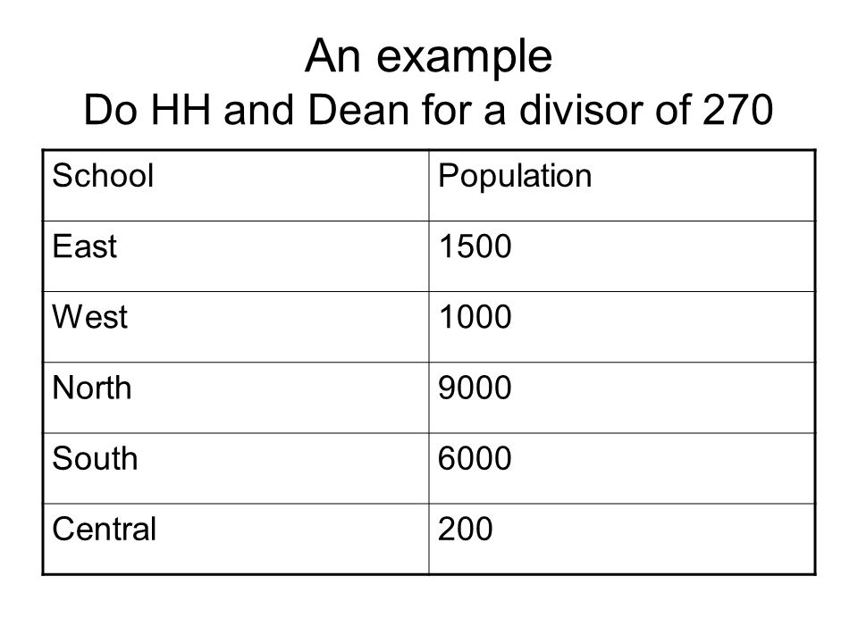An example Do HH and Dean for a divisor of 270 SchoolPopulation East1500 West1000 North9000 South6000 Central200