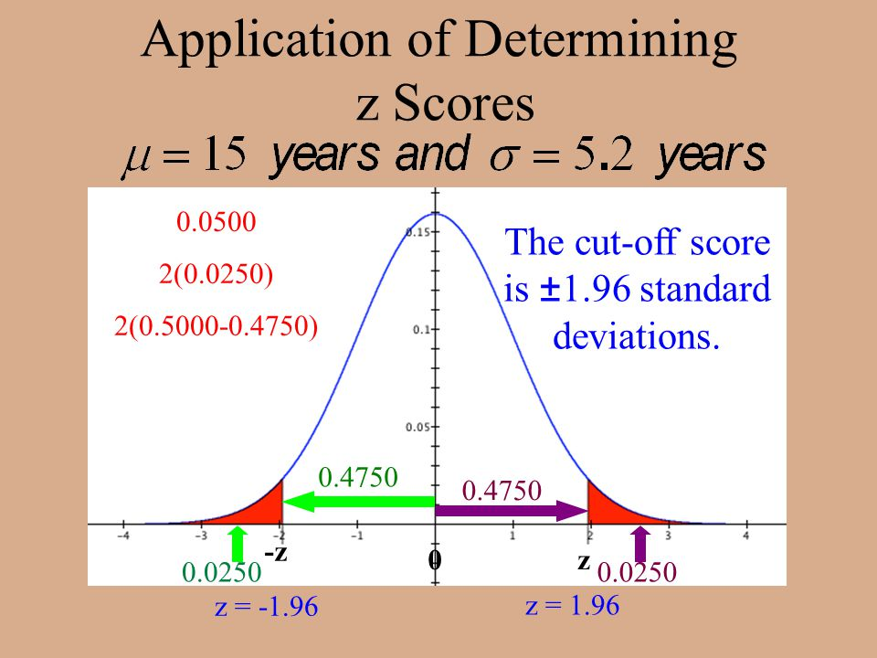 Application of Determining z Scores 0.0250 0.4750 z = 1.96 The cut-off score is ±1.96 standard deviations.