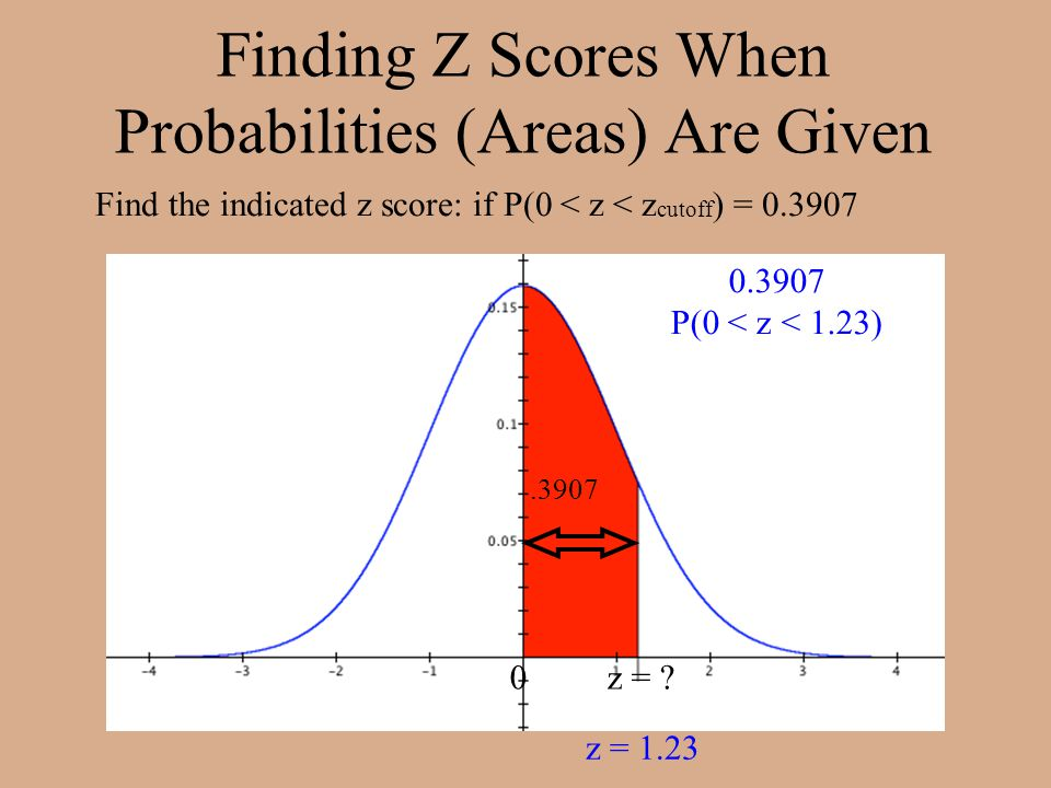 Finding Z Scores When Probabilities (Areas) Are Given Find the indicated z score: if P(0 < z < z cutoff ) = 0.3907.3907 0 z = .