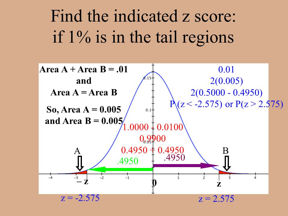 Find the indicated z score: if 1% is in the tail regions Area A + Area B =.01 and Area A = Area B So, Area A = 0.005 and Area B = 0.005 A B 0 z = 2.575.4950 – z z z = -2.575.4950 1.0000 - 0.0100 0.9900 0.4950 + 0.4950 0.01 2(0.005) 2(0.5000 - 0.4950) P (z 2.575)