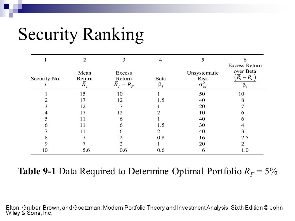 Table 9-1 Data Required to Determine Optimal Portfolio R F = 5% Elton, Gruber, Brown, and Goetzman: Modern Portfolio Theory and Investment Analysis, S