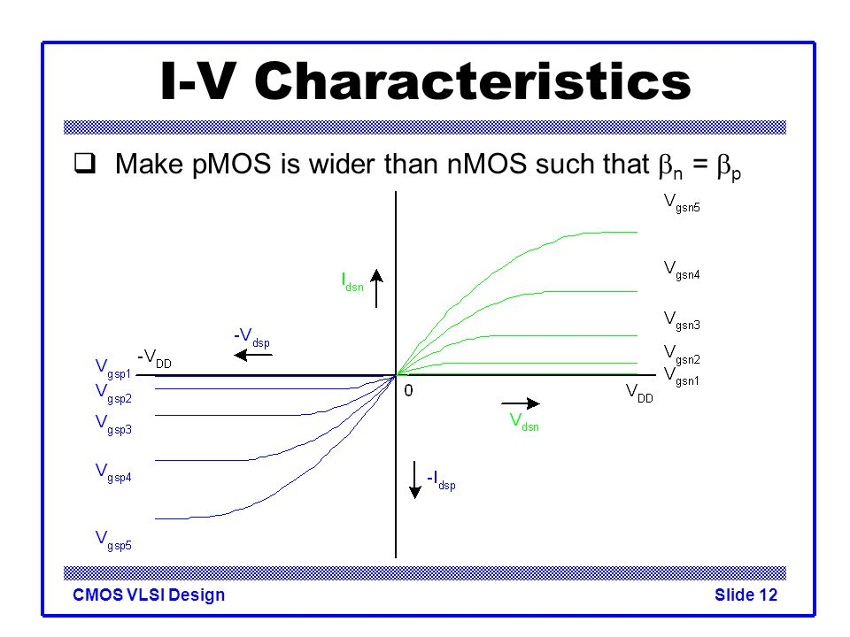 CMOS VLSI DesignSlide 12 I-V Characteristics  Make pMOS is wider than nMOS such that  n =  p