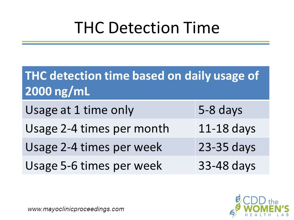 THC Detection Time THC detection time based on daily usage of 2000 ng/mL Usage at 1 time only5-8 days Usage 2-4 times per month11-18 days Usage 2-4 times per week23-35 days Usage 5-6 times per week33-48 days www.mayoclinicproceedings.com