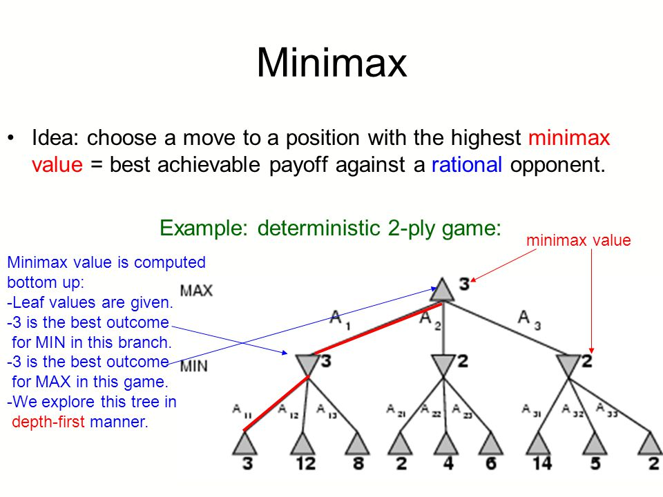 Idea: choose a move to a position with the highest minimax value = best achievable payoff against a rational opponent. Example: deterministic 2-ply ga