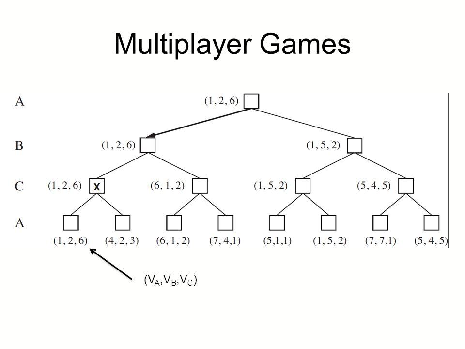 Properties of minimax Complete.Yes (if tree is finite) Optimal.