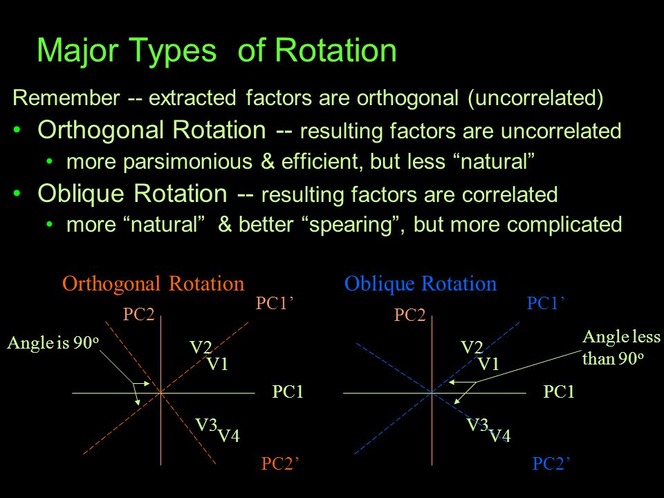 Major Types of Rotation Remember -- extracted factors are orthogonal (uncorrelated) Orthogonal Rotation -- resulting factors are uncorrelated more parsimonious & efficient, but less natural Oblique Rotation -- resulting factors are correlated more natural & better spearing , but more complicated PC2 V1 V2 V3 V4 PC1 PC1' PC2' Orthogonal Rotation PC2 V1 V2 V3 V4 PC1 PC1' PC2' Oblique Rotation Angle less than 90 o Angle is 90 o