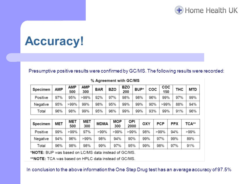 Accuracy. Presumptive positive results were confirmed by GC/MS.