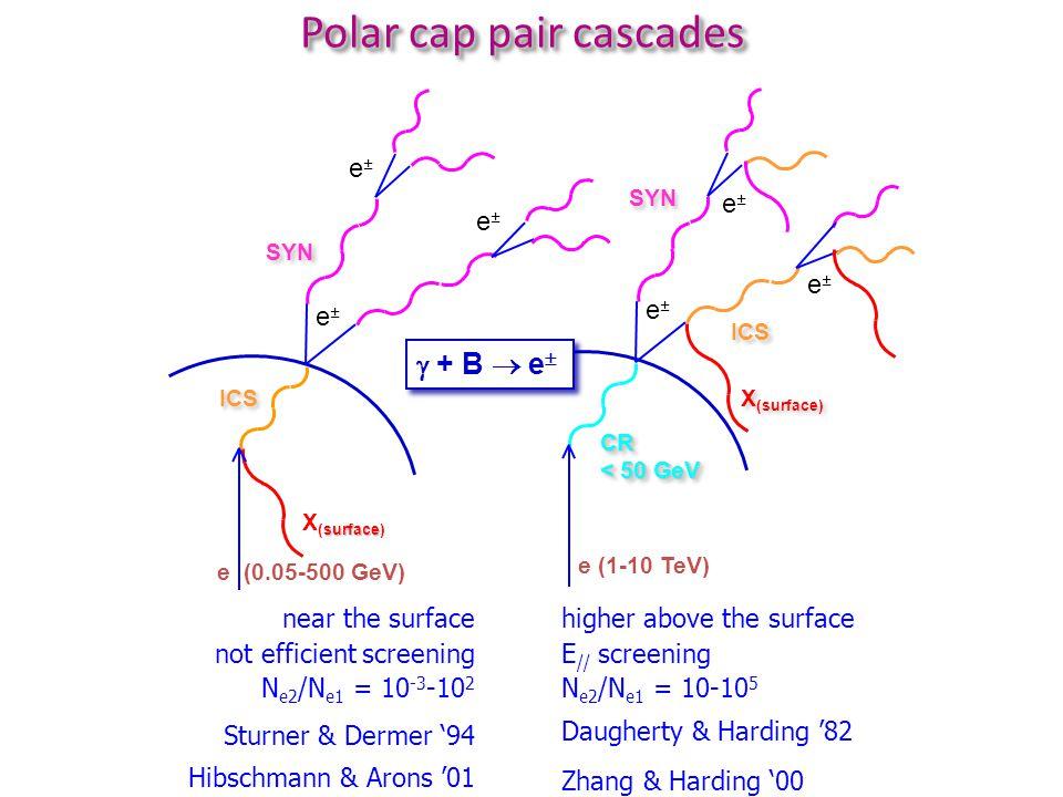 near the surface not efficient screening N e2 /N e1 = 10 -3 -10 2 Sturner & Dermer '94 Hibschmann & Arons '01 higher above the surface E // screening N e2 /N e1 = 10-10 5 Daugherty & Harding '82 Zhang & Harding '00 e (1-10 TeV) CR < 50 GeV CR SYN ICS e±e± X (surface) surface X (surface) ICS SYN e±e± e±e± e±e± e±e± e±e± e (0.05-500 GeV)  + B  e  Polar cap pair cascades