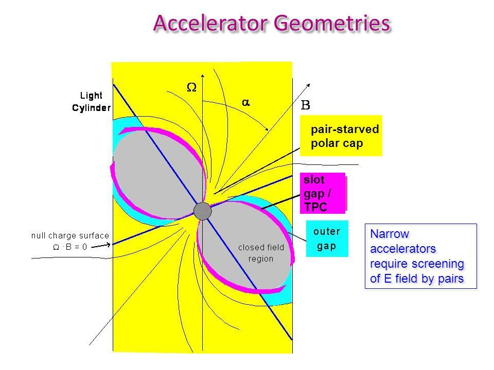 Phase resolved cutoff energies Vela Geminga J1836+5925 Geminga CTA1