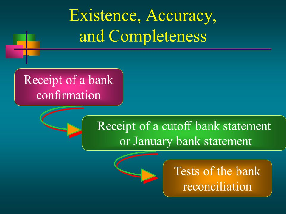 Receipt of a bank confirmation Receipt of a cutoff bank statement or January bank statement Tests of the bank reconciliation Existence, Accuracy, and Completeness