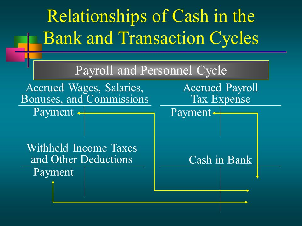 Relationships of Cash in the Bank and Transaction Cycles Cash in Bank Accrued Wages, Salaries, Bonuses, and Commissions Withheld Income Taxes and Other Deductions Payment Accrued Payroll Tax Expense Payment Payroll and Personnel Cycle