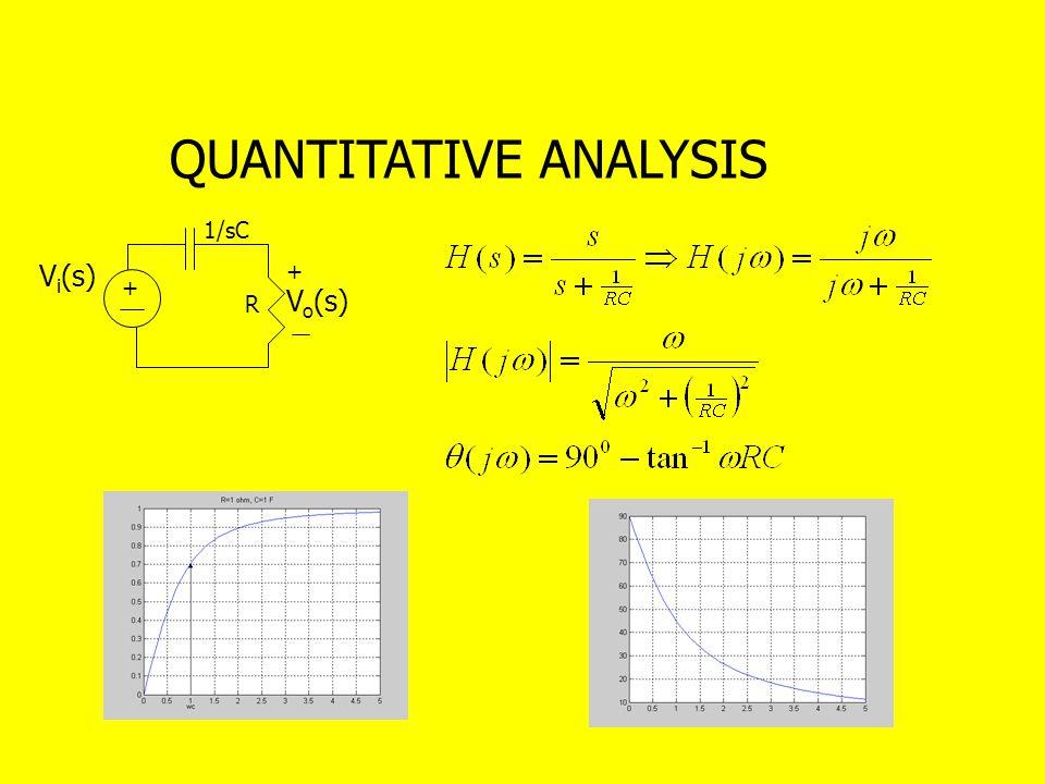 QUANTITATIVE ANALYSIS + R V i (s) + V o (s) 1/sC