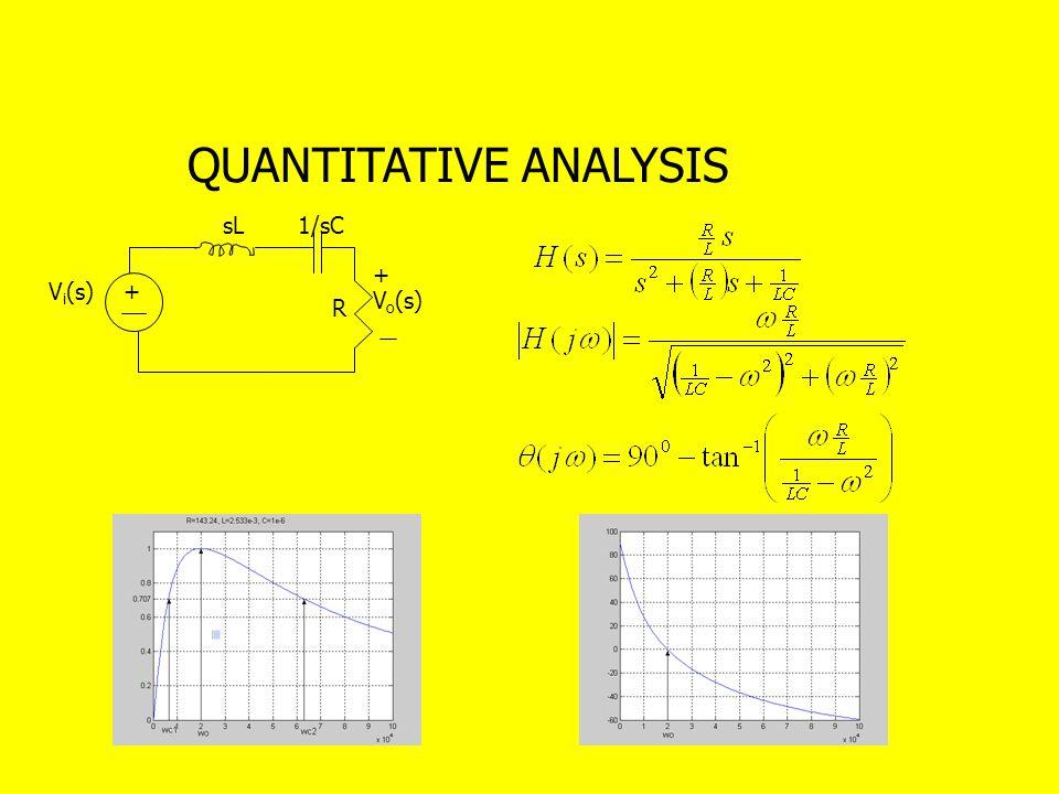 QUANTITATIVE ANALYSIS + R V i (s) + V o (s) sL1/sC