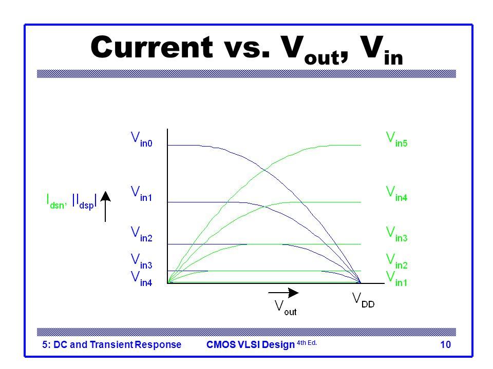 CMOS VLSI DesignCMOS VLSI Design 4th Ed. 5: DC and Transient Response10 Current vs. V out, V in