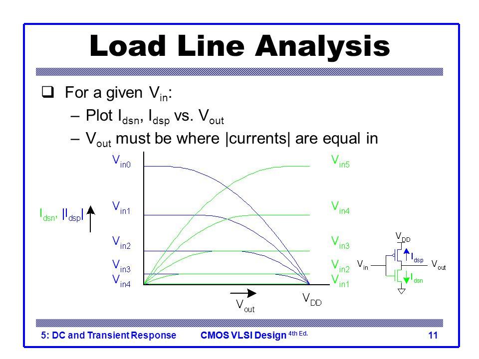 CMOS VLSI DesignCMOS VLSI Design 4th Ed. 5: DC and Transient Response11 Load Line Analysis  For a given V in : –Plot I dsn, I dsp vs. V out –V out mu