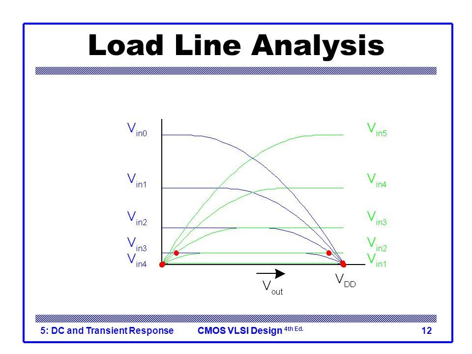 CMOS VLSI DesignCMOS VLSI Design 4th Ed. 5: DC and Transient Response12 Load Line Analysis  V in = 0 0.2V DD 0.4V DD 0.6V DD 0.8V DD V DD