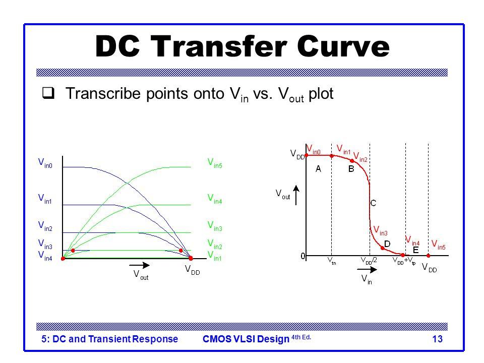 CMOS VLSI DesignCMOS VLSI Design 4th Ed. 5: DC and Transient Response13 DC Transfer Curve  Transcribe points onto V in vs. V out plot