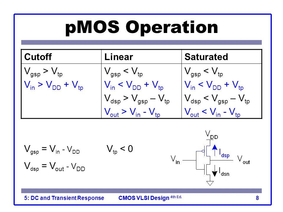 CMOS VLSI DesignCMOS VLSI Design 4th Ed. 5: DC and Transient Response8 pMOS Operation CutoffLinearSaturated V gsp > V tp V in > V DD + V tp V gsp < V