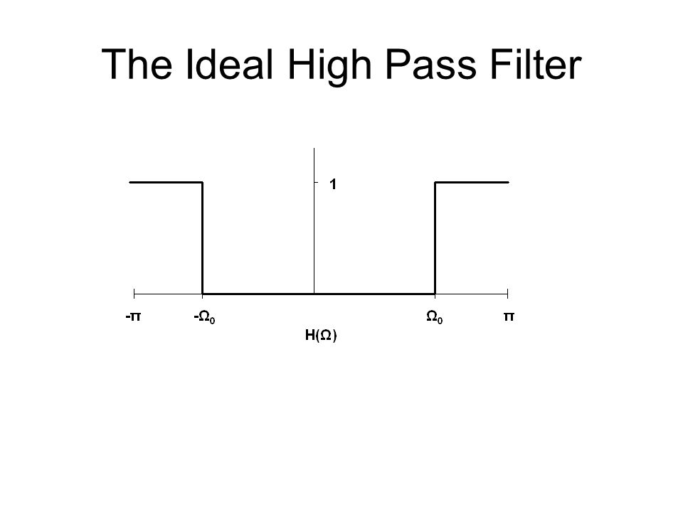 The Ideal High Pass Filter