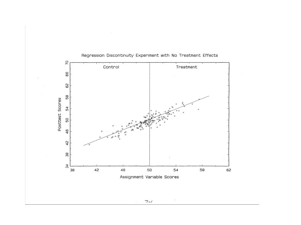 Using Regression Discontinuity as a Design Element For those who are cut out of the experiment based on quantitative eligibility, continue to measure their outcome, and they can be added to the design to increase power.